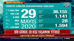 29 Mayıs koronavirüs tablosu Türkiye! Bugün vaka ve ölü sayısı kaç ...
