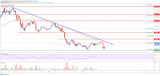 Cardano (ADA) Price Analysis: Upsides Remain Capped Near $0.052 | Live  Bitcoin News
