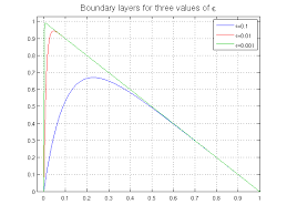 boundary layer for advection diffusion
