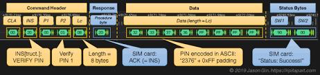 sim cards with a logic yzer
