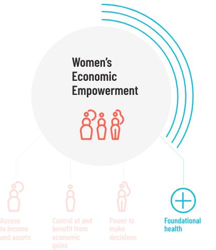 Women's Economic Empowerment (WEE) Recruitment 2020 Job Vacancy (Officers)