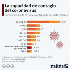 Gráfico: La capacidad de contagio del coronavirus