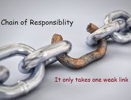 Image result for chain of responsibility