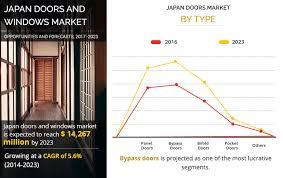 japan windows and doors market size and
