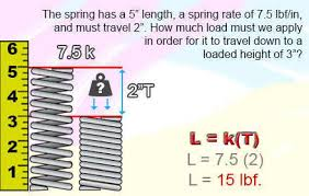 spring load and spring rate quality