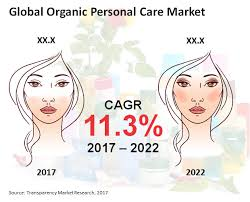 organic personal care market is