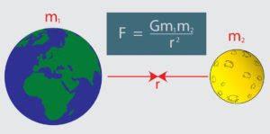 Fuerza de Gravedad: Concepto, Descubrimiento y Ejemplos