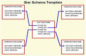 star schema data warehouse tutorial
