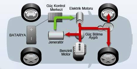 """elektrikli otomobil çalışma prensibi ile ilgili görsel sonucu"""""""