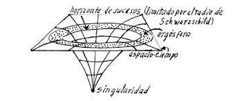 Singularidad : Blog de Emilio Silvera V.