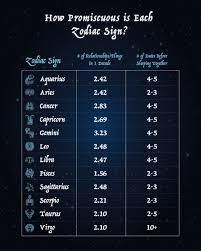 Preferences of Each Zodiac Sign ...