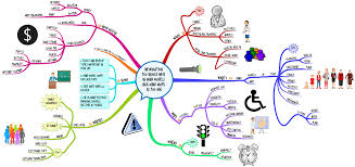 Describe Your Life in #MindMaps as You Age Typically or with ...