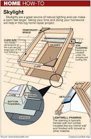 build a curb and flash a skylight