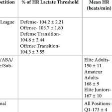 PDF) Training load and match-play demands in basketball based on  competition level: A systematic review
