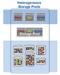 emc vnx raid groups vs storage pools