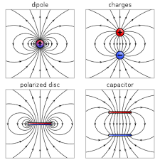 electric dipole moment wikipedia