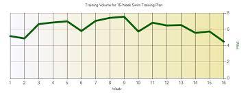 masters swim plan