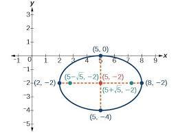 the ellipse precalculus ii