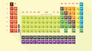 why do some elements have symbols that