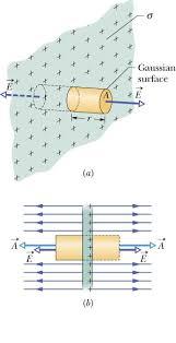 Penerapan Hukum Gauss pada permukaan silinder