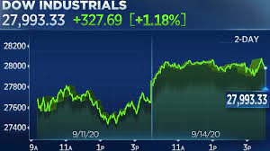 Dow jumps more than 300 points, Nasdaq ...
