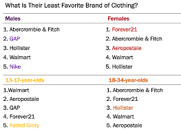 least favorite clothing brands
