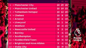 premier league live scores stats