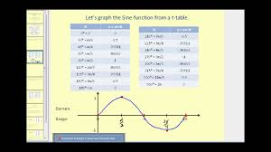 graphing the sine and cosine function