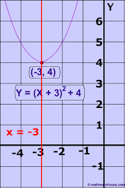 axis of symmetry of a parabola how to