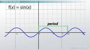 the period of sine functions