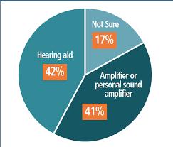 marketrak 10 hearing aids in an era of