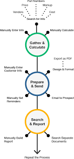 s quoting software and proposal solution cpq