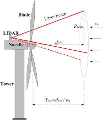 LIDARâ•'assisted radial basis function neural network optimization ...