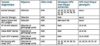 trousses diagnostiques des virus hpv