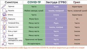 Коронавирус. Как симптомы COVID-19 отличить от гриппа и простуды ...