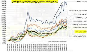 معدن نیوز | اولین سایت خبری معدن و صنایع معدنی ایران - گروه های ...