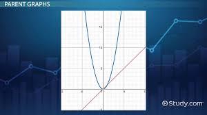 graphs of quadratic linear functions