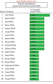 PAVA Last Name Statistics by MyNameStats.com