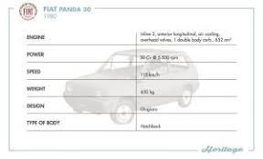 De 40e Verjaardag Van De Fiat Panda Zeeuw Automotive