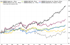Apple's stock has now doubled in a year ...