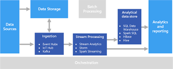 Real time processing - Azure Architecture Center