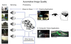 IEEE P2020 Automotive Imaging White Paper