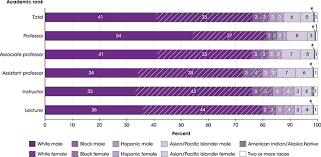 race ethnicity of college faculty