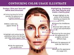 what color makeup to use contour