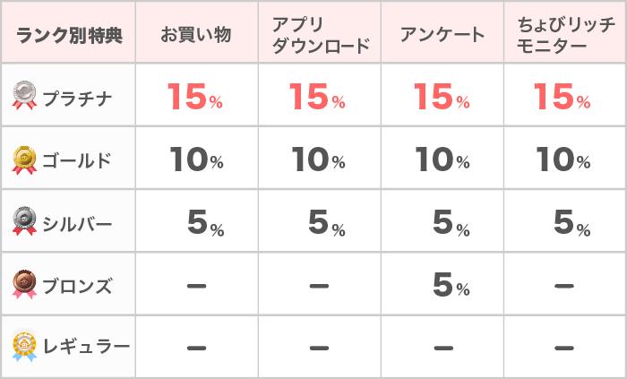 """「ちょびリッチ ランクアップ制度」の画像検索結果"""""""