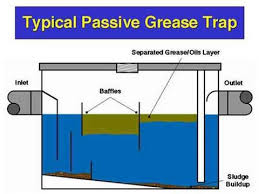 cleaning grease trap you