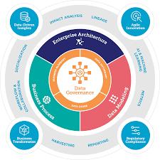 Persona-based data governance - Accel-BI