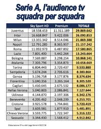 Ascolti tv di Juve, Inter, Milan e Napoli: tutte più ricche con ...