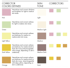 color correcting makeup chart