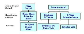 sd control motors